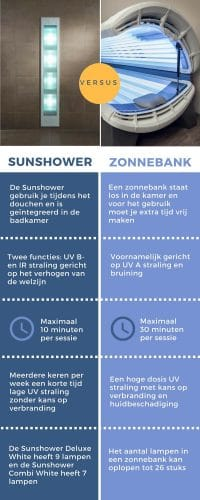 Infographic Sunshower vs zonnebank